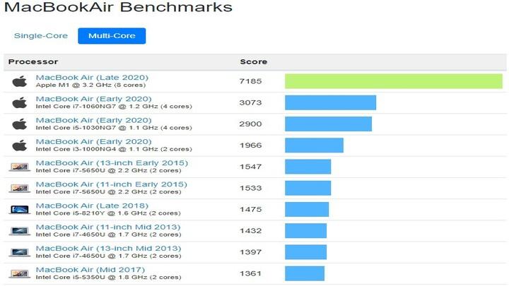 Apple M1 vs Intel Risultati Benchmarks in multi-Core