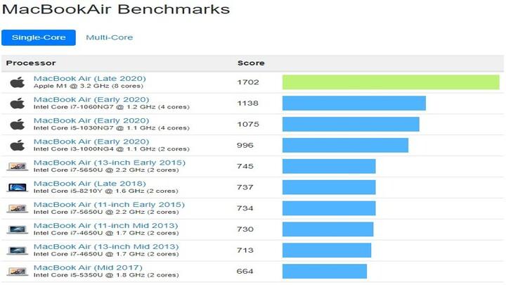 Apple M1 vs Intel Risultati Benchmarks in Single-Core